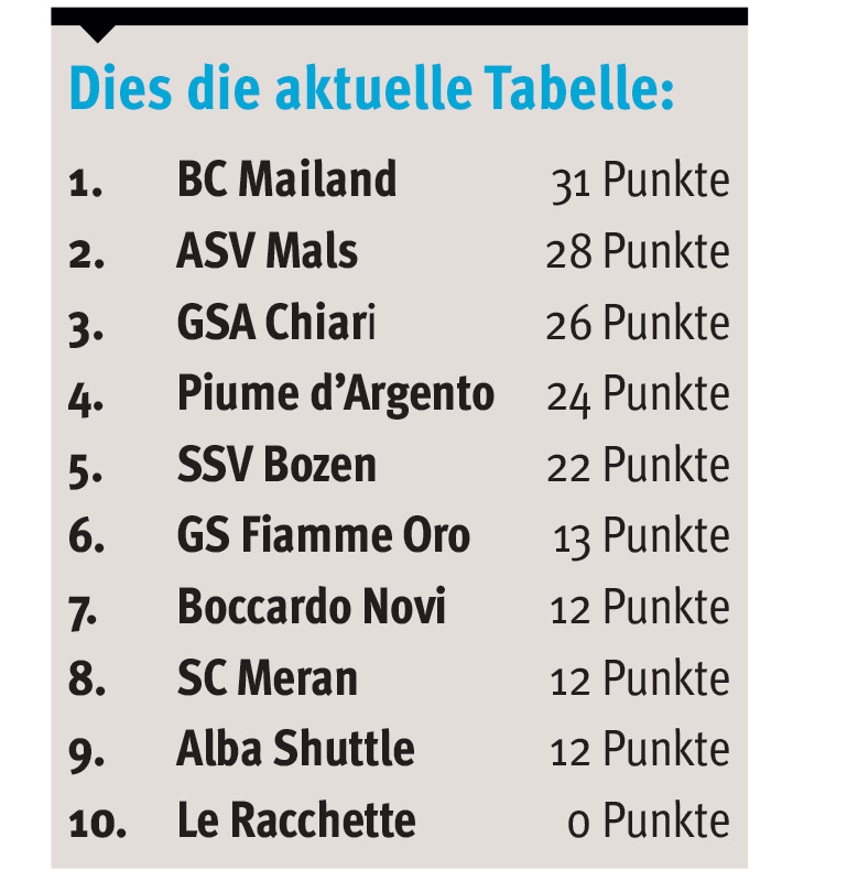 s54 tabelle